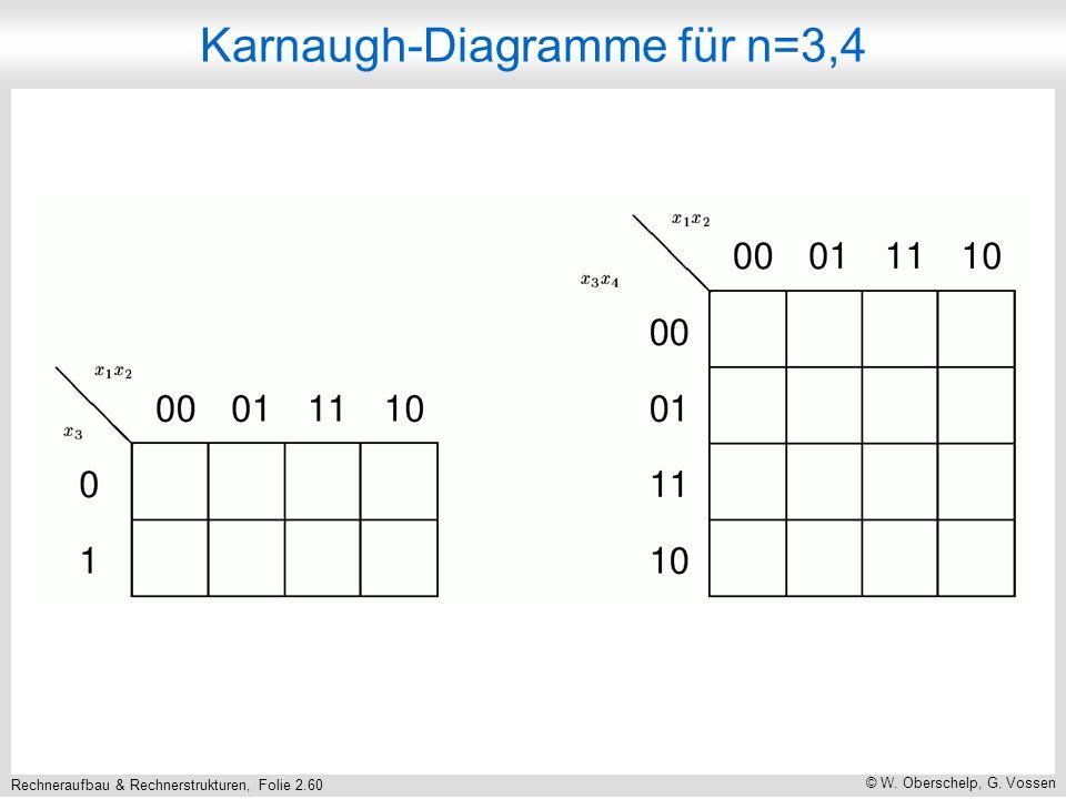 Rechneraufbau & Rechnerstrukturen, Folie 2.60 © W. Oberschelp, G. Vossen Karnaugh-Diagramme für n=3,4