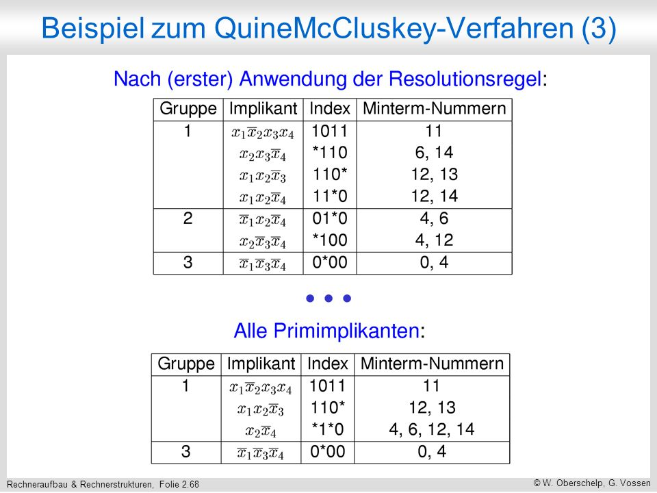 Rechneraufbau & Rechnerstrukturen, Folie 2.68 © W. Oberschelp, G. Vossen Beispiel zum QuineMcCluskey-Verfahren (3)...