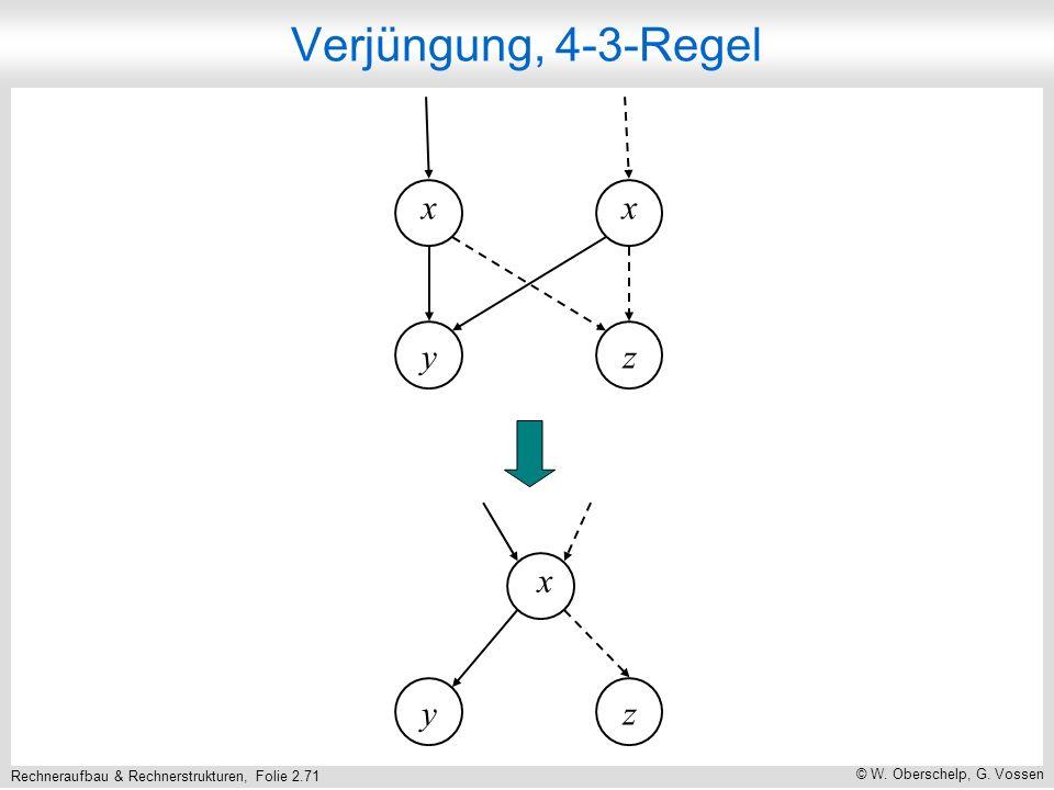 Rechneraufbau & Rechnerstrukturen, Folie 2.71 © W. Oberschelp, G. Vossen xx zy Verjüngung, 4-3-Regel x zy