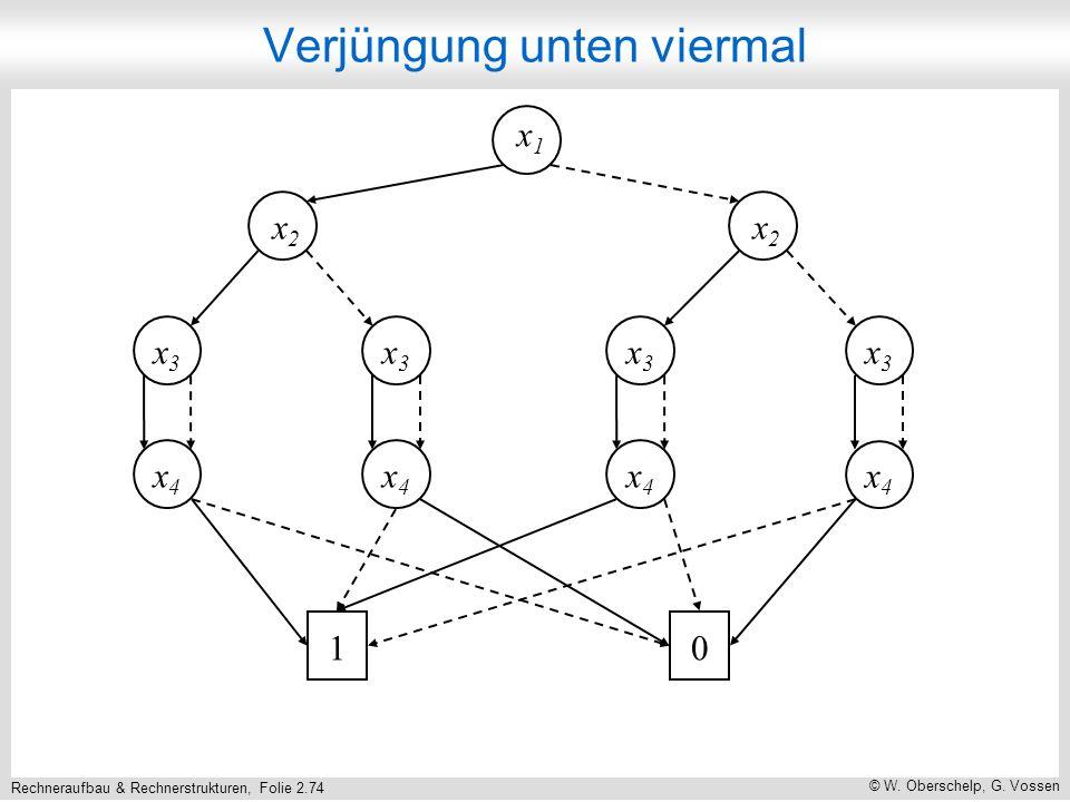 Rechneraufbau & Rechnerstrukturen, Folie 2.74 © W. Oberschelp, G. Vossen x1x1 x2x2 x2x2 x3x3 x3x3 x3x3 x3x3 x4x4 x4x4 x4x4 x4x4 10 Verjüngung unten vi