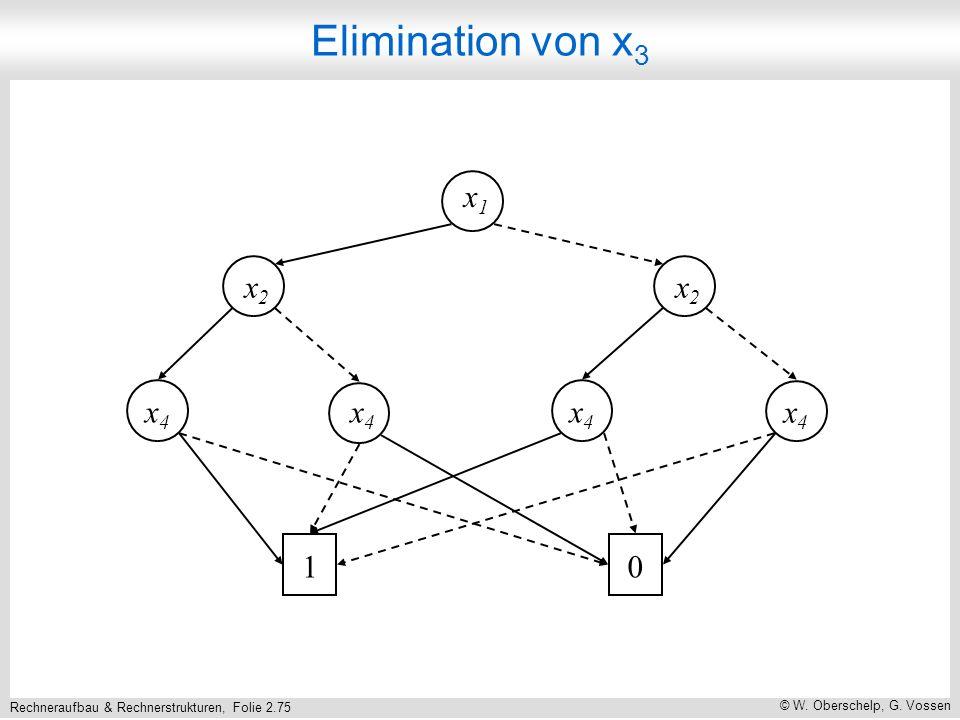 Rechneraufbau & Rechnerstrukturen, Folie 2.75 © W. Oberschelp, G. Vossen x1x1 x2x2 x2x2 x4x4 x4x4 x4x4 x4x4 10 Elimination von x 3