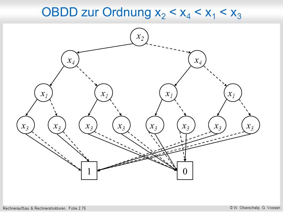 Rechneraufbau & Rechnerstrukturen, Folie 2.76 © W. Oberschelp, G. Vossen x2x2 x4x4 x4x4 x1x1 x1x1 x1x1 x1x1 x3x3 x3x3 x3x3 x3x3 x3x3 x3x3 x3x3 x3x3 10