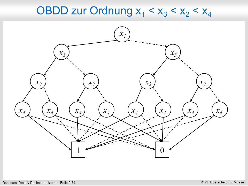 Rechneraufbau & Rechnerstrukturen, Folie 2.79 © W. Oberschelp, G. Vossen x1x1 x3x3 x3x3 x2x2 x2x2 x2x2 x2x2 x4x4 x4x4 x4x4 x4x4 x4x4 x4x4 x4x4 x4x4 10