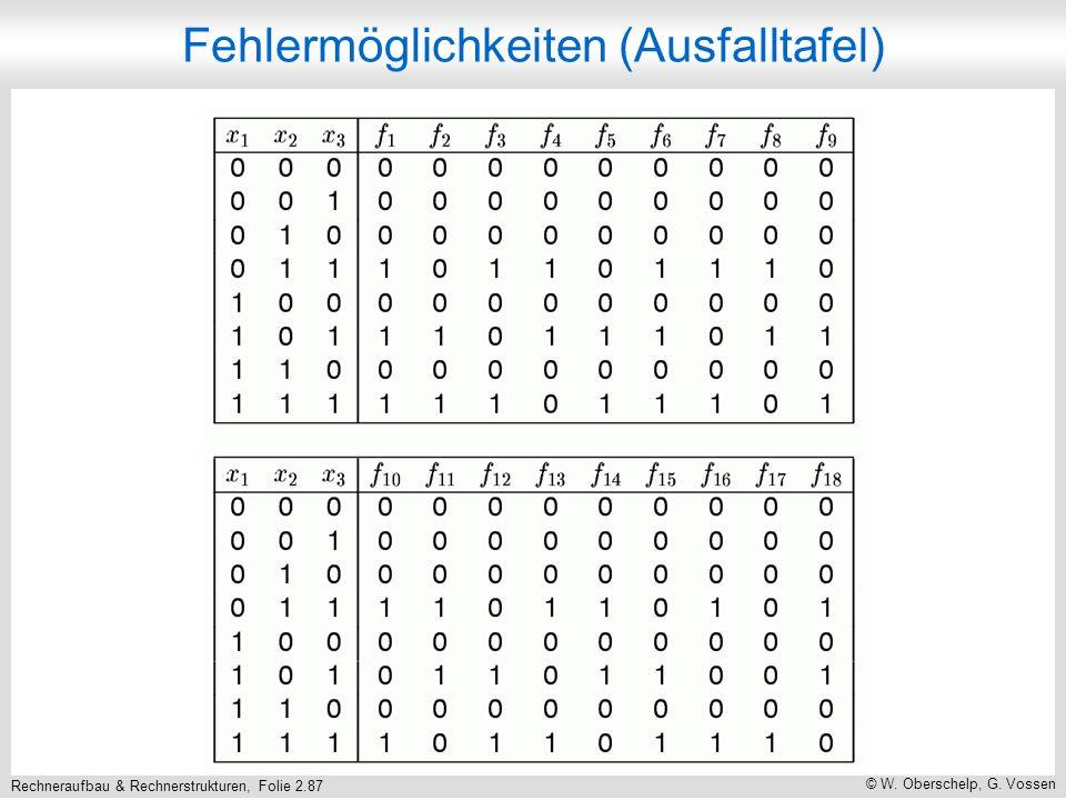 Rechneraufbau & Rechnerstrukturen, Folie 2.87 © W. Oberschelp, G. Vossen Fehlermöglichkeiten (Ausfalltafel)