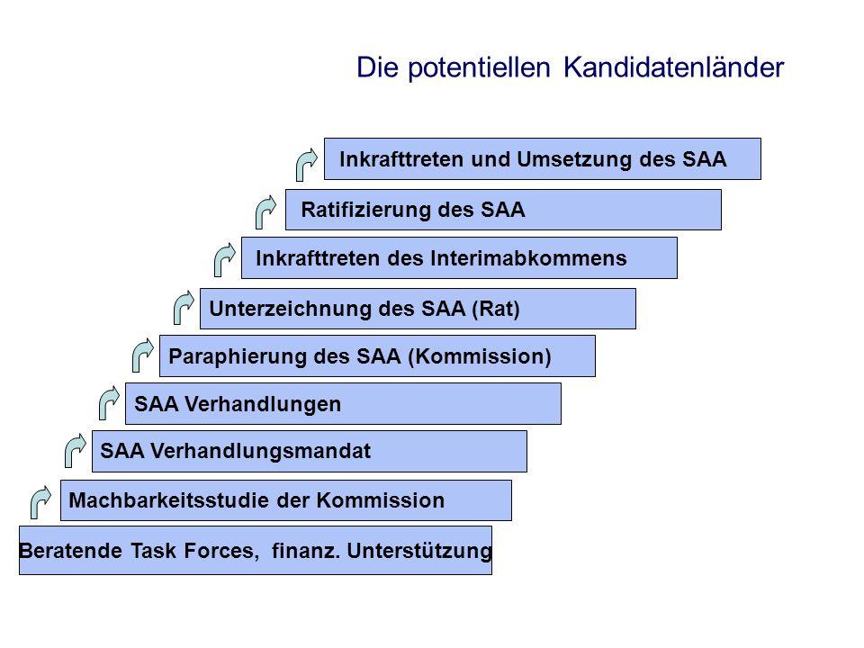 Die potentiellen Kandidatenländer Beratende Task Forces, finanz. Unterstützung Machbarkeitsstudie der Kommission SAA Verhandlungsmandat SAA Verhandlun