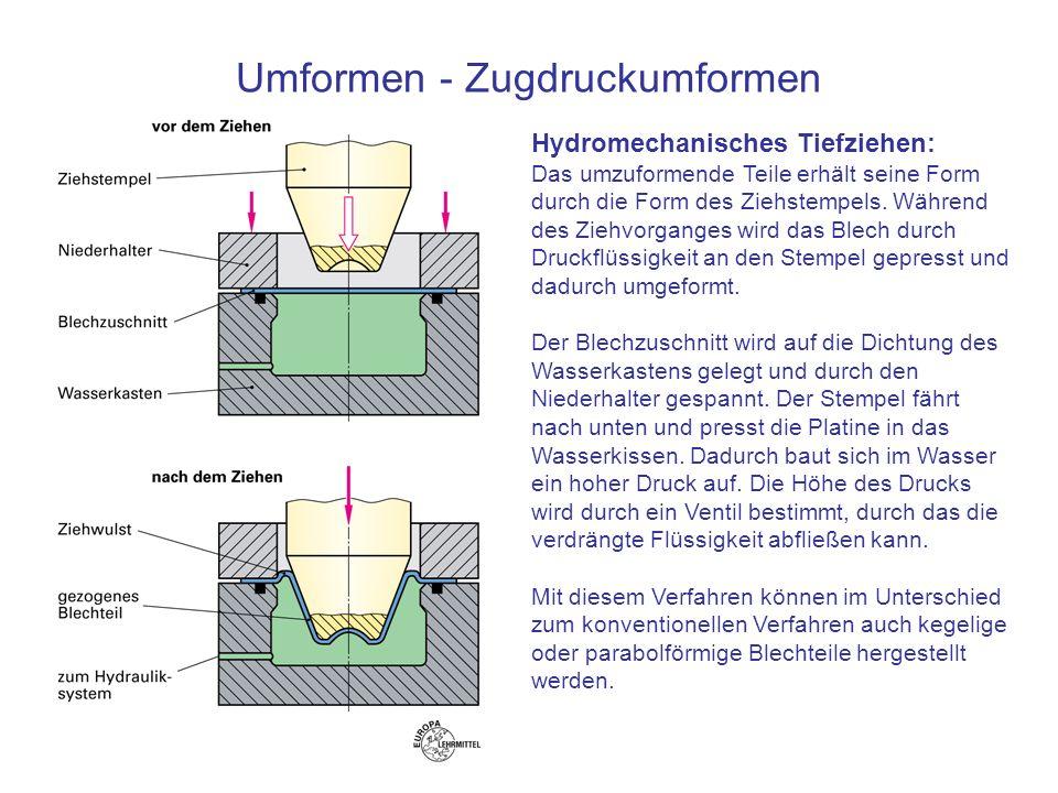 Umformen - Zugdruckumformen Hydromechanisches Tiefziehen: Das umzuformende Teile erhält seine Form durch die Form des Ziehstempels. Während des Ziehvo