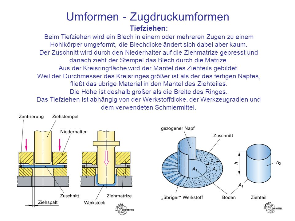 Umformen - Zugdruckumformen Tiefziehen: Beim Tiefziehen wird ein Blech in einem oder mehreren Zügen zu einem Hohlkörper umgeformt, die Blechdicke ände