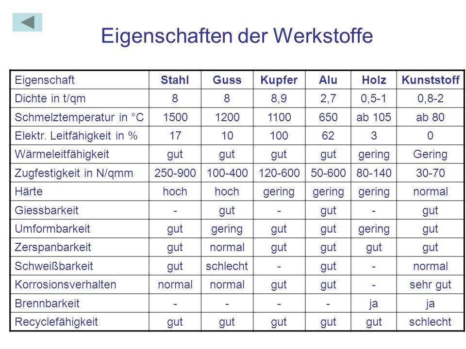 Eigenschaften der Werkstoffe EigenschaftStahlGussKupferAluHolzKunststoff Dichte in t/qm888,92,70,5-10,8-2 Schmelztemperatur in °C150012001100650ab 105