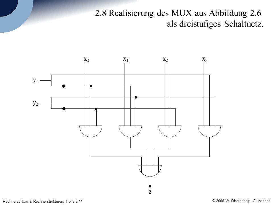 © 2006 W. Oberschelp, G. Vossen Rechneraufbau & Rechnerstrukturen, Folie 2.11 2.8 Realisierung des MUX aus Abbildung 2.6 als dreistufiges Schaltnetz.