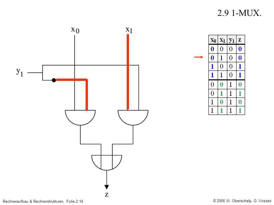 © 2006 W. Oberschelp, G. Vossen Rechneraufbau & Rechnerstrukturen, Folie 2.14 2.9 1-MUX.