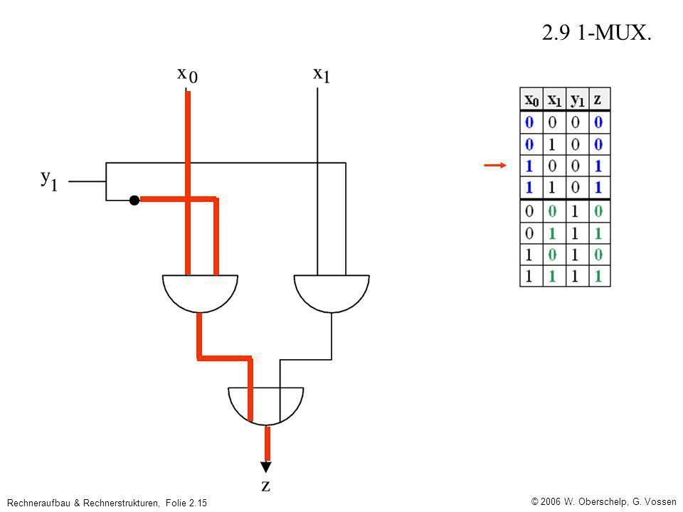 © 2006 W. Oberschelp, G. Vossen Rechneraufbau & Rechnerstrukturen, Folie 2.15 2.9 1-MUX.