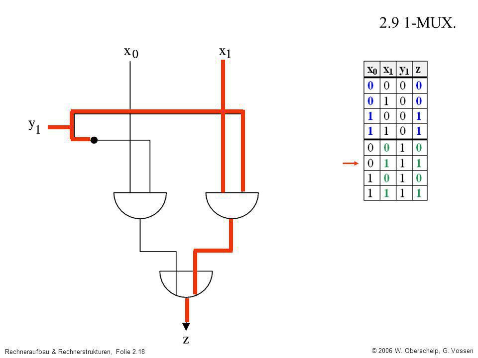© 2006 W. Oberschelp, G. Vossen Rechneraufbau & Rechnerstrukturen, Folie 2.18 2.9 1-MUX.