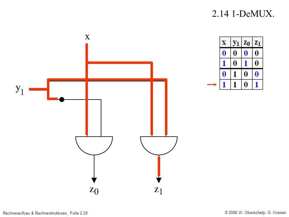 © 2006 W. Oberschelp, G. Vossen Rechneraufbau & Rechnerstrukturen, Folie 2.29 2.14 1-DeMUX.