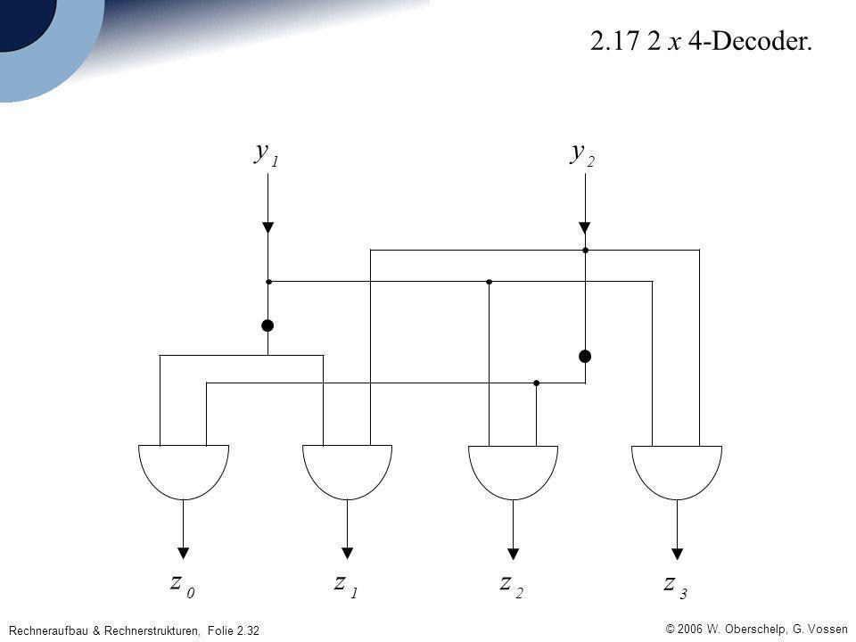 © 2006 W. Oberschelp, G. Vossen Rechneraufbau & Rechnerstrukturen, Folie 2.32 z 1 z 0 z 3 z 2 y 2 y 1 2.17 2 x 4-Decoder.