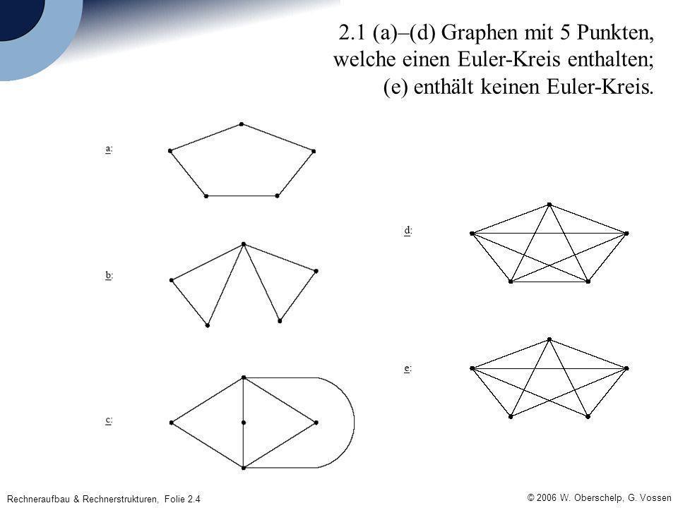 © 2006 W. Oberschelp, G. Vossen Rechneraufbau & Rechnerstrukturen, Folie 2.4 2.1 (a)–(d) Graphen mit 5 Punkten, welche einen Euler-Kreis enthalten; (e