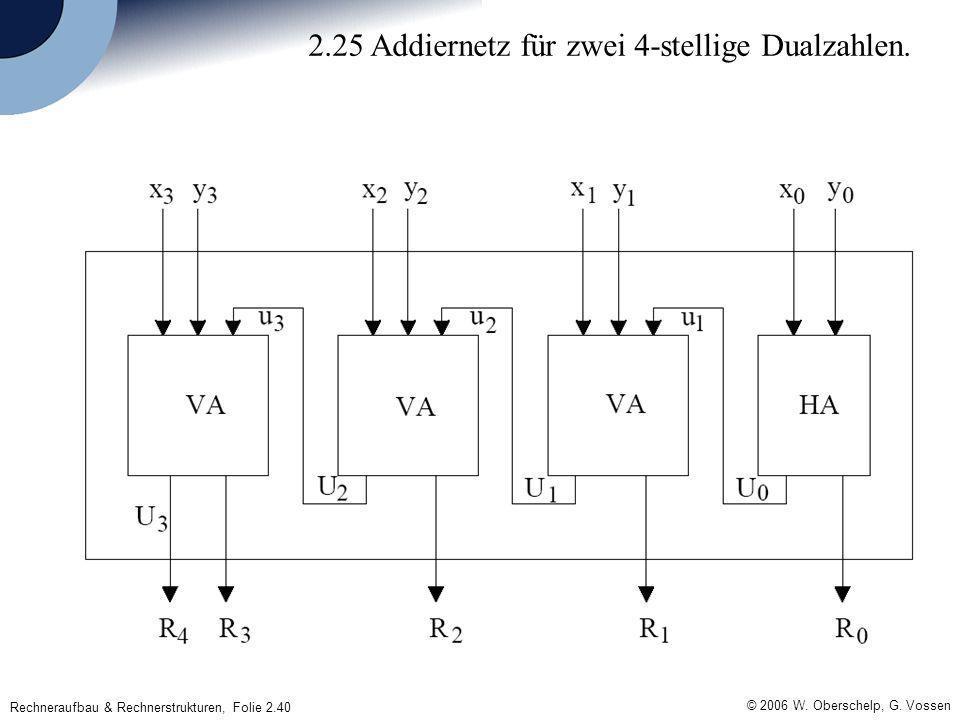 © 2006 W. Oberschelp, G. Vossen Rechneraufbau & Rechnerstrukturen, Folie 2.40 2.25 Addiernetz für zwei 4-stellige Dualzahlen.