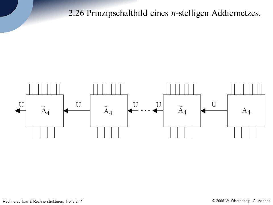 © 2006 W. Oberschelp, G. Vossen Rechneraufbau & Rechnerstrukturen, Folie 2.41 2.26 Prinzipschaltbild eines n-stelligen Addiernetzes.