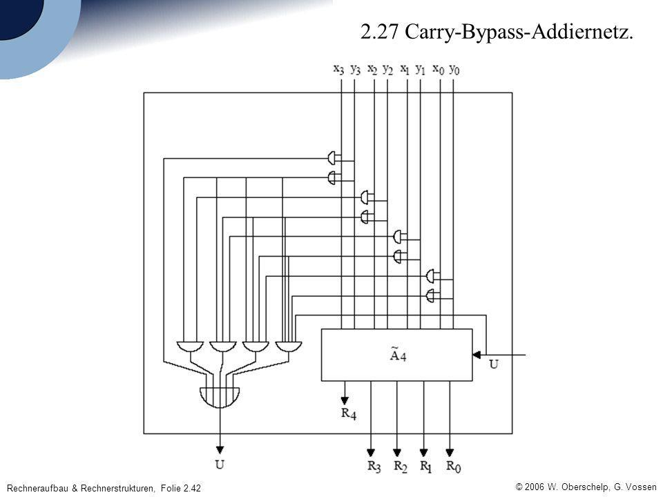 © 2006 W. Oberschelp, G. Vossen Rechneraufbau & Rechnerstrukturen, Folie 2.42 2.27 Carry-Bypass-Addiernetz.