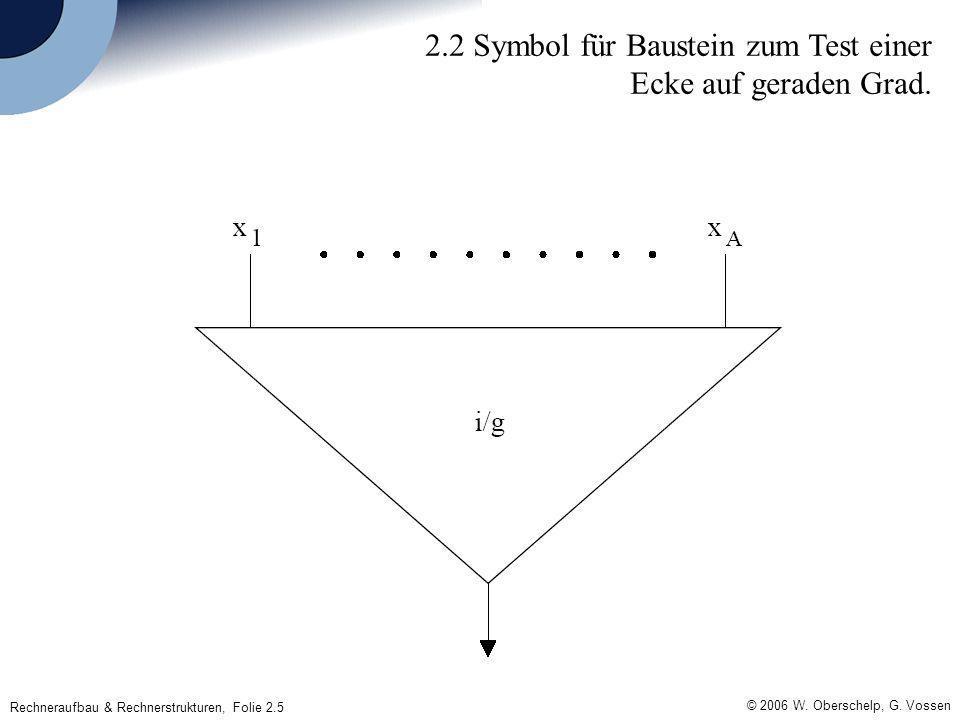 © 2006 W. Oberschelp, G. Vossen Rechneraufbau & Rechnerstrukturen, Folie 2.5 2.2 Symbol für Baustein zum Test einer Ecke auf geraden Grad.
