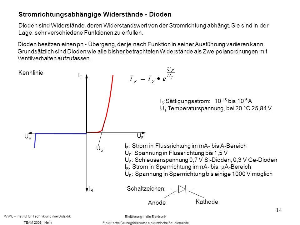 WWU – Institut für Technik und ihre Didaktik TEAM 2006 - Hein Einführung in die Elektronik Elektrische Grundgrößen und elektronische Bauelemente 14 Stromrichtungsabhängige Widerstände - Dioden Dioden sind Widerstände, deren Widerstandswert von der Stromrichtung abhängt.