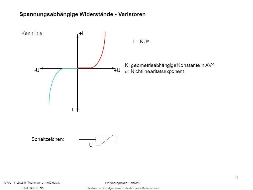 WWU – Institut für Technik und ihre Didaktik TEAM 2006 - Hein Einführung in die Elektronik Elektrische Grundgrößen und elektronische Bauelemente 8 Spannungsabhängige Widerstände - Varistoren Kennlinie: +U-U +I -I I = KU K: geometrieabhängige Konstante in AV -1 : Nichtlinearitätsexponent Schaltzeichen: U
