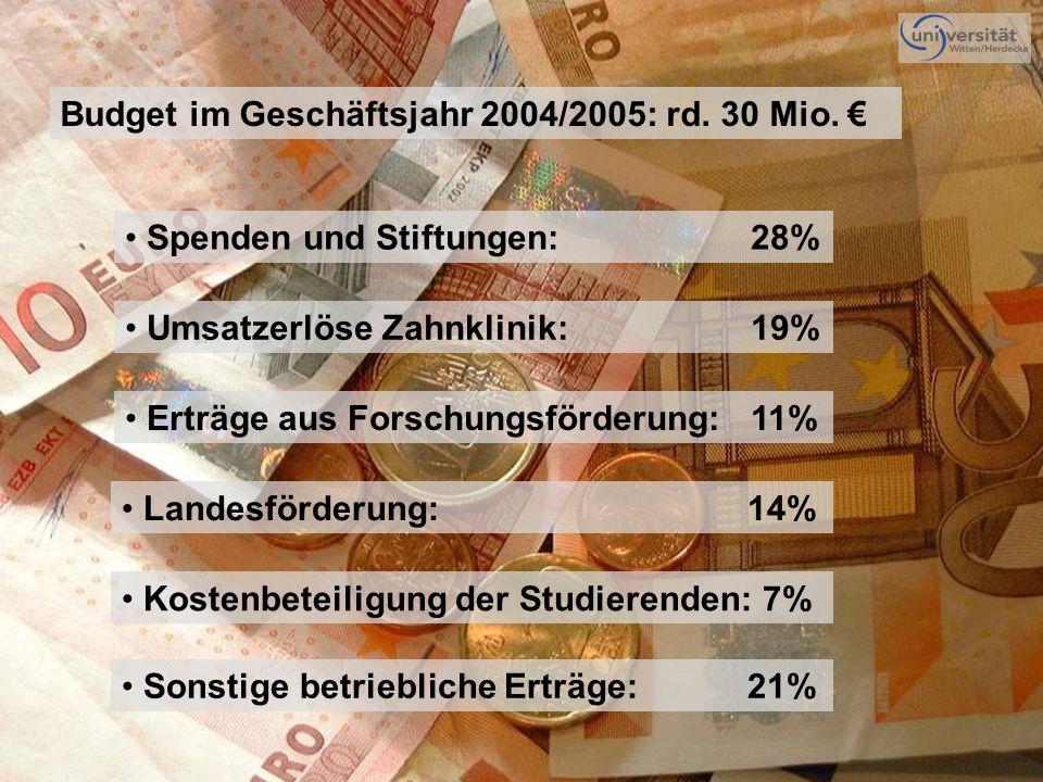 Peter KallienDienst- und Arbeitsrecht der Professoren Folie 4 Budget im Geschäftsjahr 2004/2005: rd. 30 Mio. Spenden und Stiftungen: 28% Umsatzerlöse