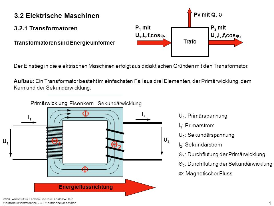 WWU – Institut für Technik und ihre Didaktik – Hein Elektronik/Elektrotechnik – 3.2 Elektrische Maschinen 2 U1U1 Ui 2 Wirkungsweise und Betriebsverhalten des idealen Transformators Idealer Transformator = verlustloser Transformator Leitwert der Wicklungen = 0; Leitwert des Eisens =0; d.h.