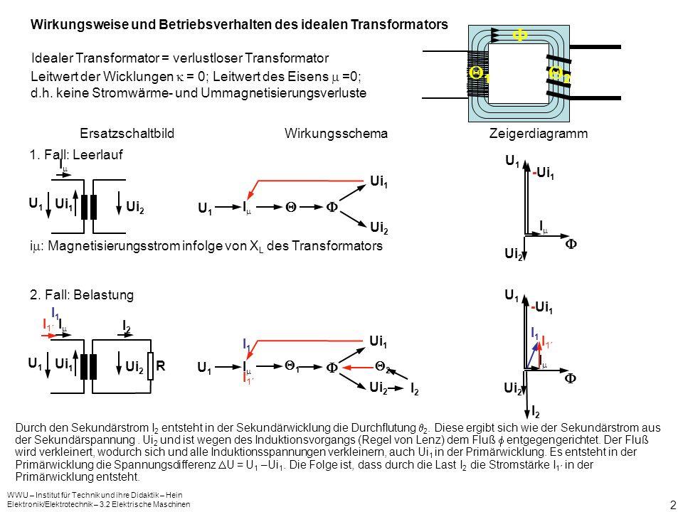 WWU – Institut für Technik und ihre Didaktik – Hein Elektronik/Elektrotechnik – 3.2 Elektrische Maschinen 3 Übersetzungsverhältnis des idealen Transformators In welchem Zusammenhang stehen U 1 und U 2, sowie I 1 und I 2 .