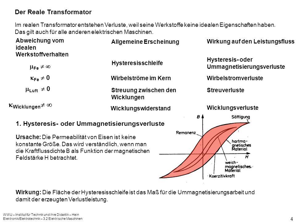 WWU – Institut für Technik und ihre Didaktik – Hein Elektronik/Elektrotechnik – 3.2 Elektrische Maschinen 4 Im realen Transformator entstehen Verluste