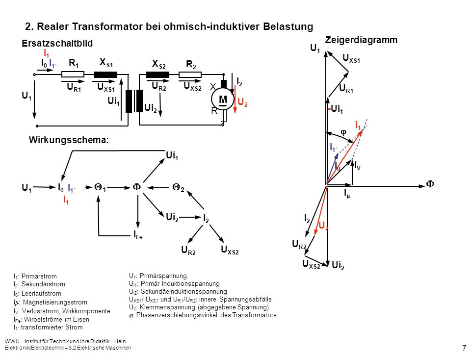 WWU – Institut für Technik und ihre Didaktik – Hein Elektronik/Elektrotechnik – 3.2 Elektrische Maschinen 7 2. Realer Transformator bei ohmisch-indukt
