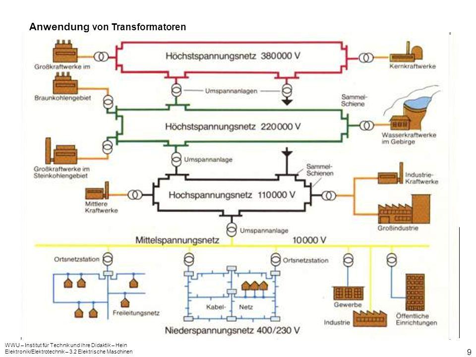 WWU – Institut für Technik und ihre Didaktik – Hein Elektronik/Elektrotechnik – 3.2 Elektrische Maschinen 9 Anwendung von Transformatoren 1. Transform