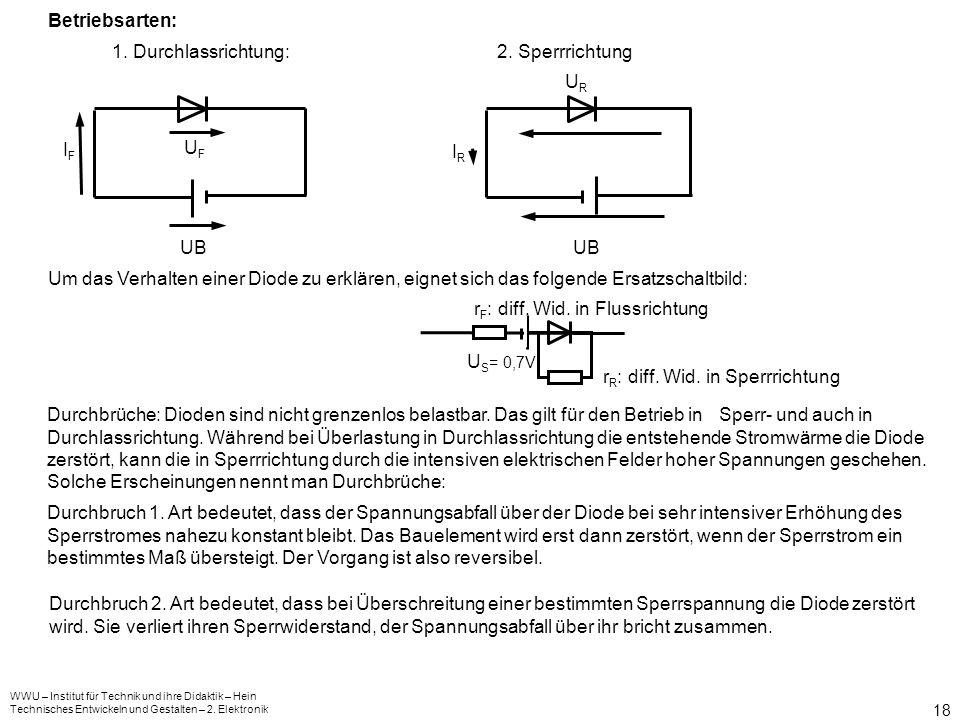 WWU – Institut für Technik und ihre Didaktik – Hein Technisches Entwickeln und Gestalten – 2. Elektronik 17 Stromrichtungsabhängige Widerstände - Diod