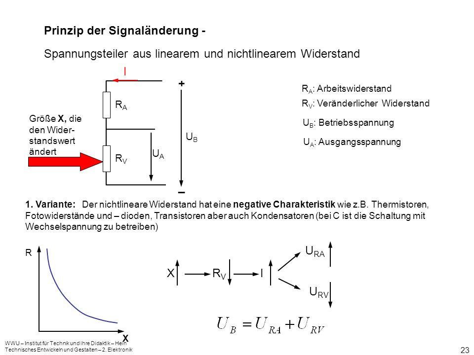 WWU – Institut für Technik und ihre Didaktik – Hein Technisches Entwickeln und Gestalten – 2. Elektronik 22 Das Prinzip der Signalverarbeitung – Die S