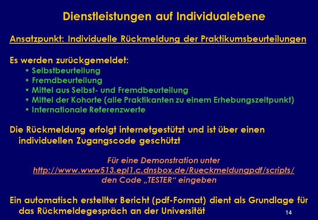 14 Dienstleistungen auf Individualebene Ansatzpunkt: Individuelle Rückmeldung der Praktikumsbeurteilungen Es werden zurückgemeldet: Selbstbeurteilung Fremdbeurteilung Mittel aus Selbst- und Fremdbeurteilung Mittel der Kohorte (alle Praktikanten zu einem Erhebungszeitpunkt) Internationale Referenzwerte Die Rückmeldung erfolgt internetgestützt und ist über einen individuellen Zugangscode geschützt Für eine Demonstration unter http://www.www513.epl1.c.dnsbox.de/Rueckmeldungpdf/scripts/ http://www.www513.epl1.c.dnsbox.de/Rueckmeldungpdf/scripts/ den Code TESTER eingeben Ein automatisch erstellter Bericht (pdf-Format) dient als Grundlage für das Rückmeldegespräch an der Universität