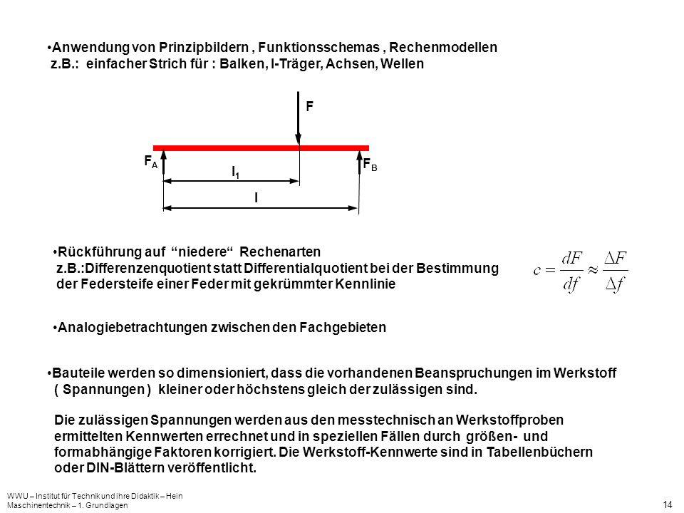 WWU – Institut für Technik und ihre Didaktik – Hein Maschinentechnik – 1. Grundlagen 14 Anwendung von Prinzipbildern, Funktionsschemas, Rechenmodellen