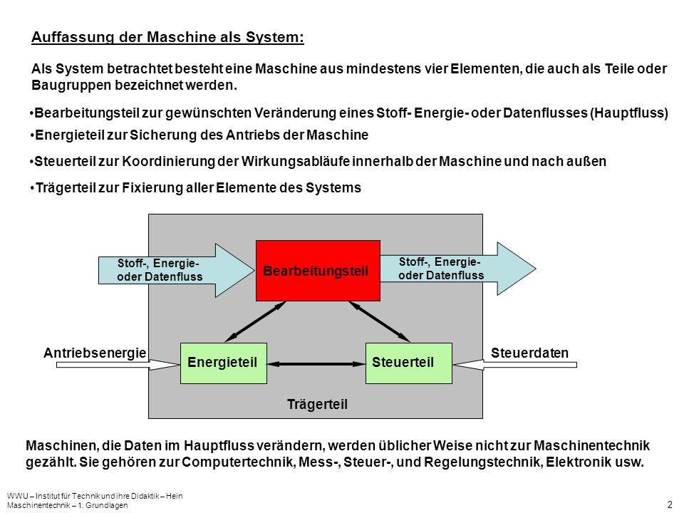 WWU – Institut für Technik und ihre Didaktik – Hein Maschinentechnik – 1. Grundlagen 2 Trägerteil Auffassung der Maschine als System: Als System betra