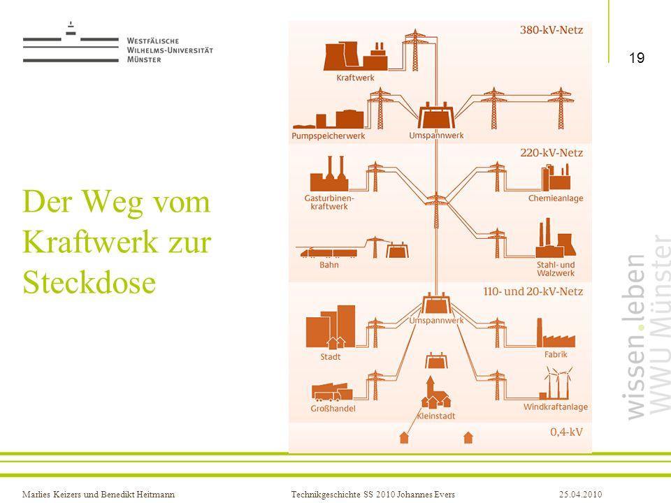 Marlies Keizers und Benedikt HeitmannTechnikgeschichte SS 2010 Johannes Evers25.04.2010 Der Weg vom Kraftwerk zur Steckdose 19 Titel der Präsentation