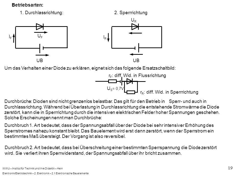 WWU – Institut für Technik und ihre Didaktik – Hein Elektronik/Elektrotechnik – 2. Elektronik – 2.1 Elektronische Bauelemente 19 Betriebsarten: 1. Dur