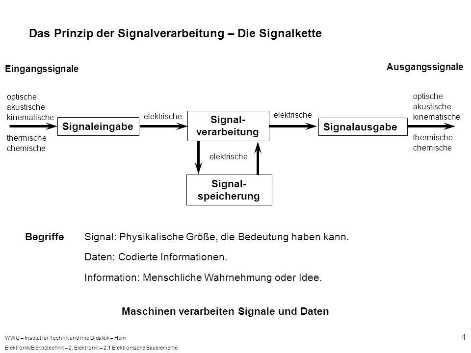 WWU – Institut für Technik und ihre Didaktik – Hein Elektronik/Elektrotechnik – 2. Elektronik – 2.1 Elektronische Bauelemente 4 Das Prinzip der Signal