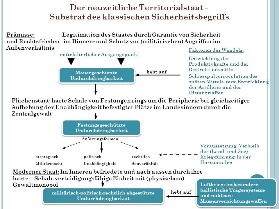 Der neuzeitliche Territorialstaat – Substrat des klassischen Sicherheitsbegriffs 23 Prämisse: Legitimation des Staates durch Garantie von Sicherheit u