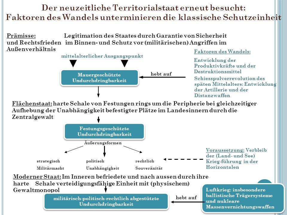 Der neuzeitliche Territorialstaat erneut besucht: Faktoren des Wandels unterminieren die klassische Schutzeinheit 25 Prämisse: Legitimation des Staate