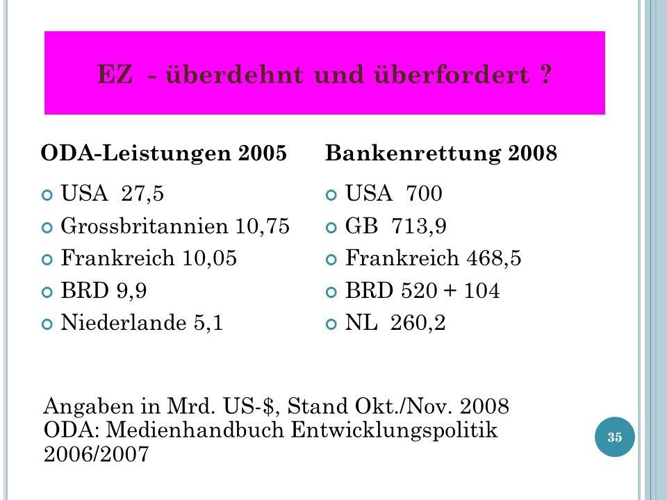 EZ - überdehnt und überfordert ? ODA-Leistungen 2005 USA 27,5 Grossbritannien 10,75 Frankreich 10,05 BRD 9,9 Niederlande 5,1 Bankenrettung 2008 USA 70