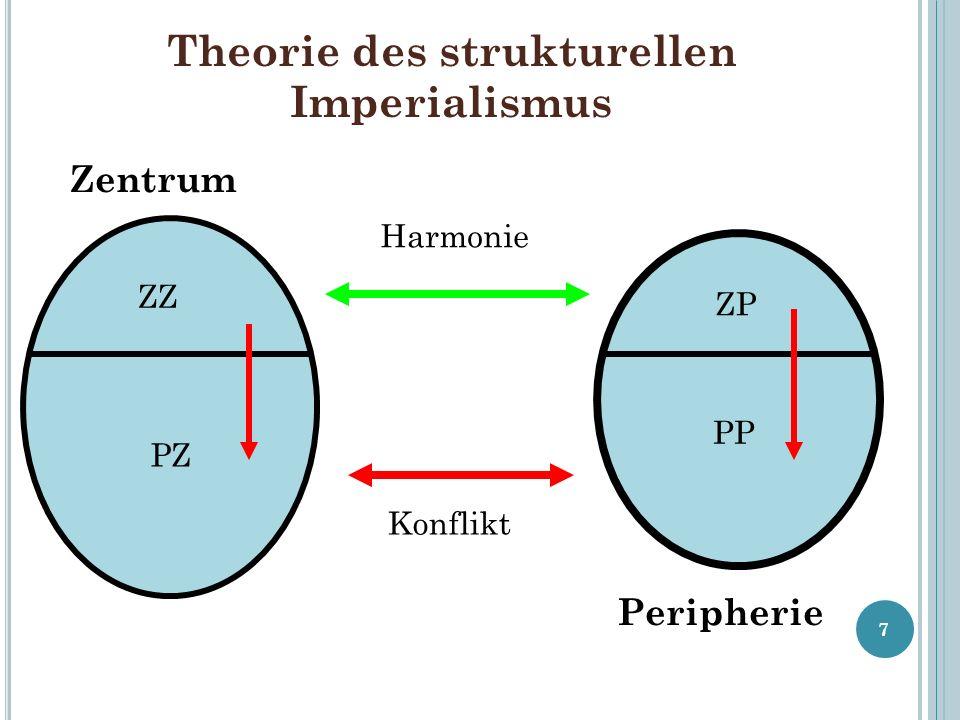 Theorie des strukturellen Imperialismus 7 Zentrum Peripherie ZZ PZ ZP PP Harmonie Konflikt