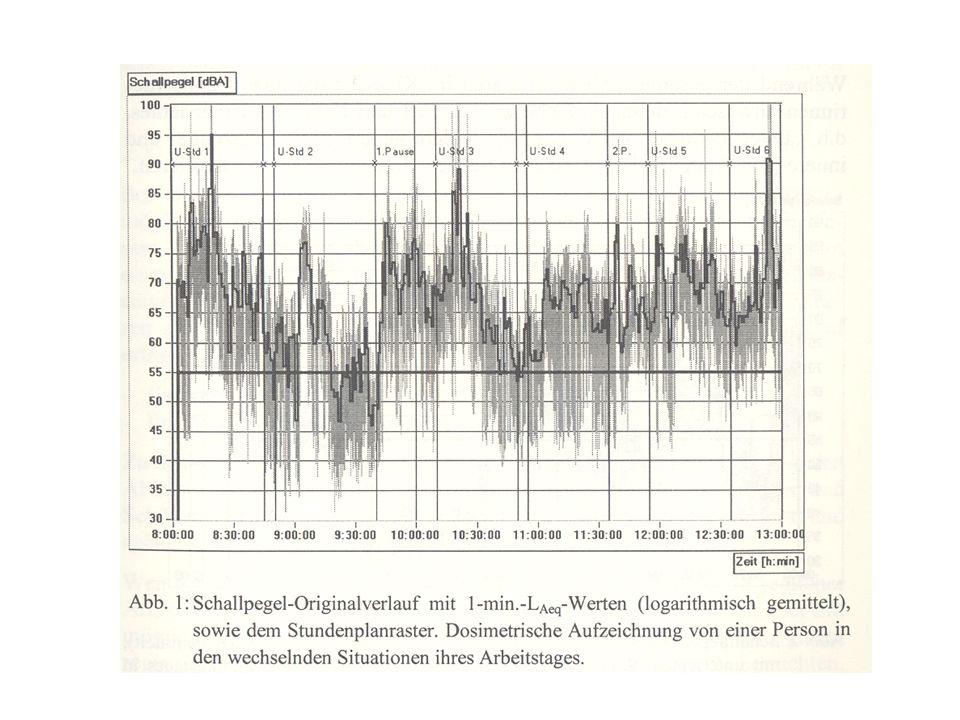 Beanspruchung-Lärm (leise versus laut)
