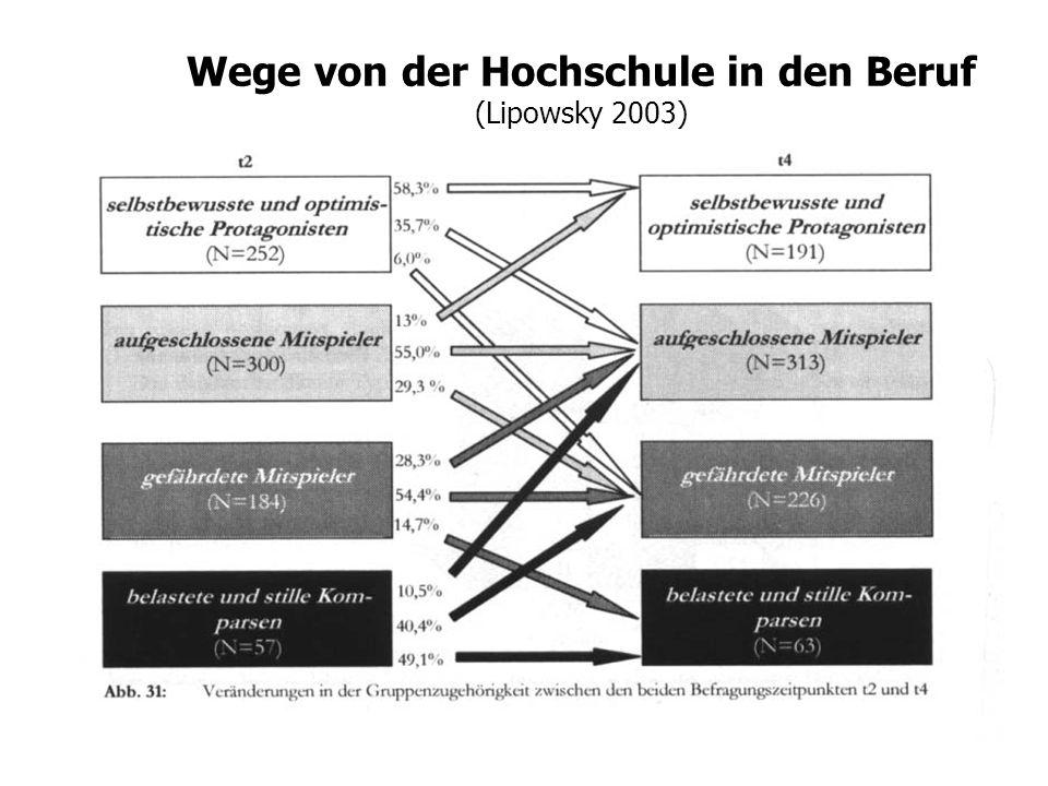 Wege von der Hochschule in den Beruf (Lipowsky 2003)