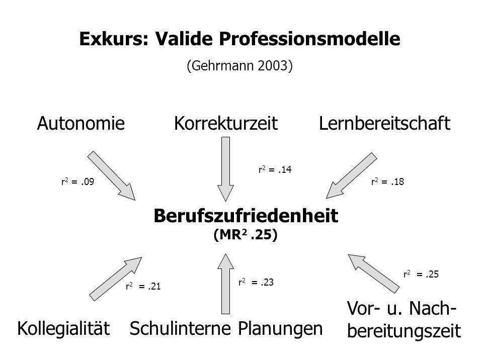 Exkurs: Valide Professionsmodelle (Böhm-Kasper et al. 2001) Schulalltagsproblem e Erlebte Belastung r =.26r = -.26 Schulklima Vor- u. Nachbereitung de