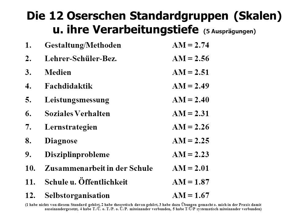 Studienverhalten u. Berufseinstellungen von Lehramtsstudenten an der Universität Rostock (STUBUR) Rekonstruktionsversuch von Studienmotivation, Studie