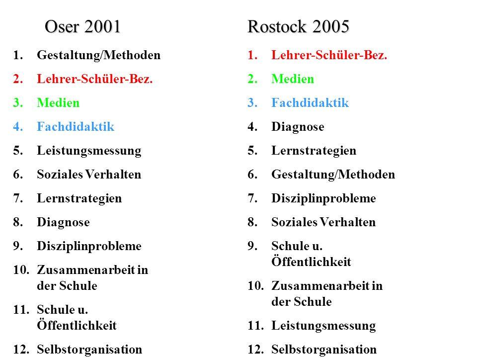 Die Standardgruppen im Vergleich OserRostock (alle n) 1.Gestaltung/MethodenAM = 2.741.65 (6) 2.Lehrer-Schüler-Bez.AM = 2.562.35 (1) 3.MedienAM = 2.512