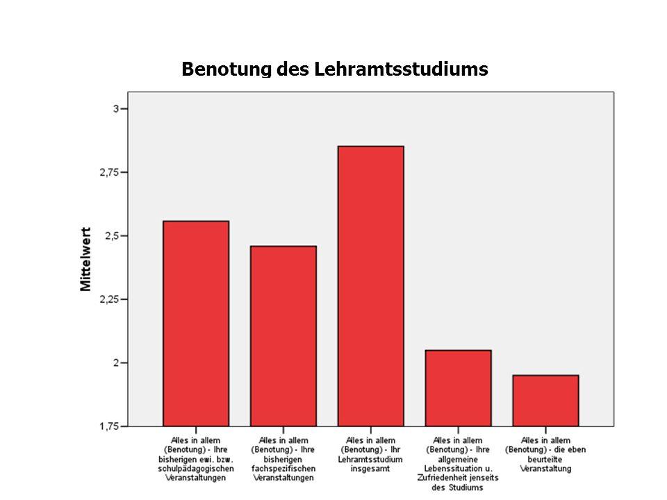 Verarbeitungstiefe – Bedeutsamkeit im Zeitverlauf (Lehrer-Schüler-Beziehungen – Fachdidaktik – Diagnose / Schulart)