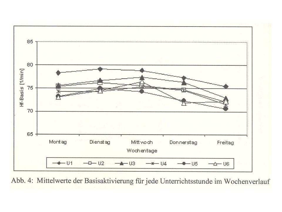 Die Standardgruppen im Vergleich OserRostock (alle n) 1.Gestaltung/MethodenAM = 2.741.65 (6) 2.Lehrer-Schüler-Bez.AM = 2.562.35 (1) 3.MedienAM = 2.512.18 (2) 4.FachdidaktikAM = 2.491.99 (3) 5.LeistungsmessungAM = 2.401.54 (9) 6.Soziales VerhaltenAM = 2.311.58 (8) 7.LernstrategienAM = 2.261.78 (5) 8.DiagnoseAM = 2.251.87 (4) 9.DisziplinproblemeAM = 2.231.64 (7) 10.Zusammenarbeit in der SchuleAM = 2.011.53 (10) 11.Schule u.